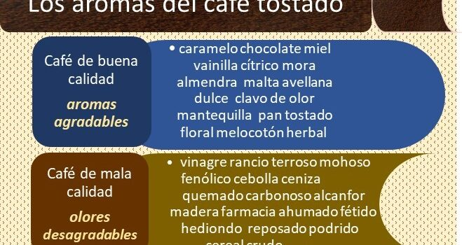 Los Aromas de Café Tostado