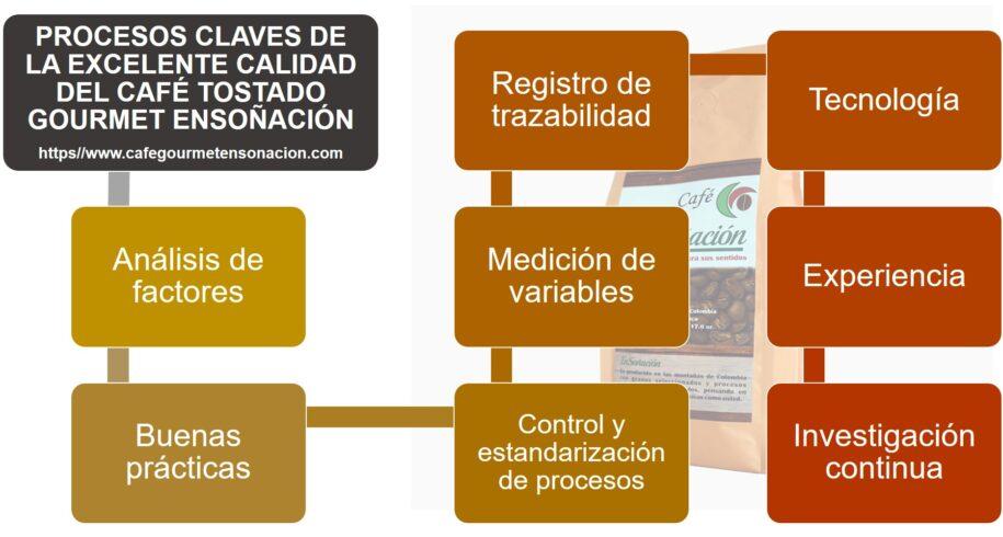 Procesos Claves Calidad Cafe Ensonacion